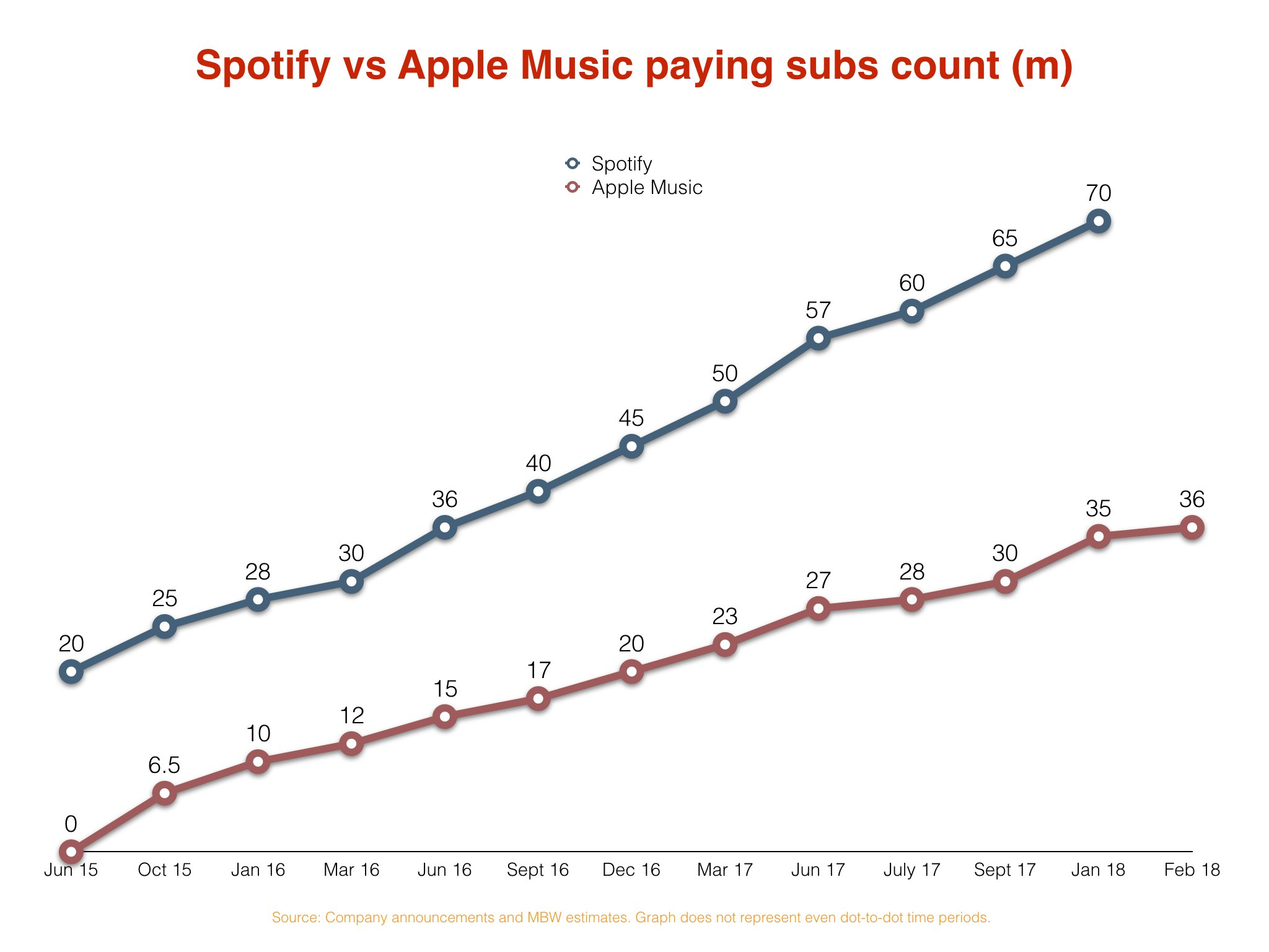 Apple Music hits 36 mln subs, set to overtake Spotify in US