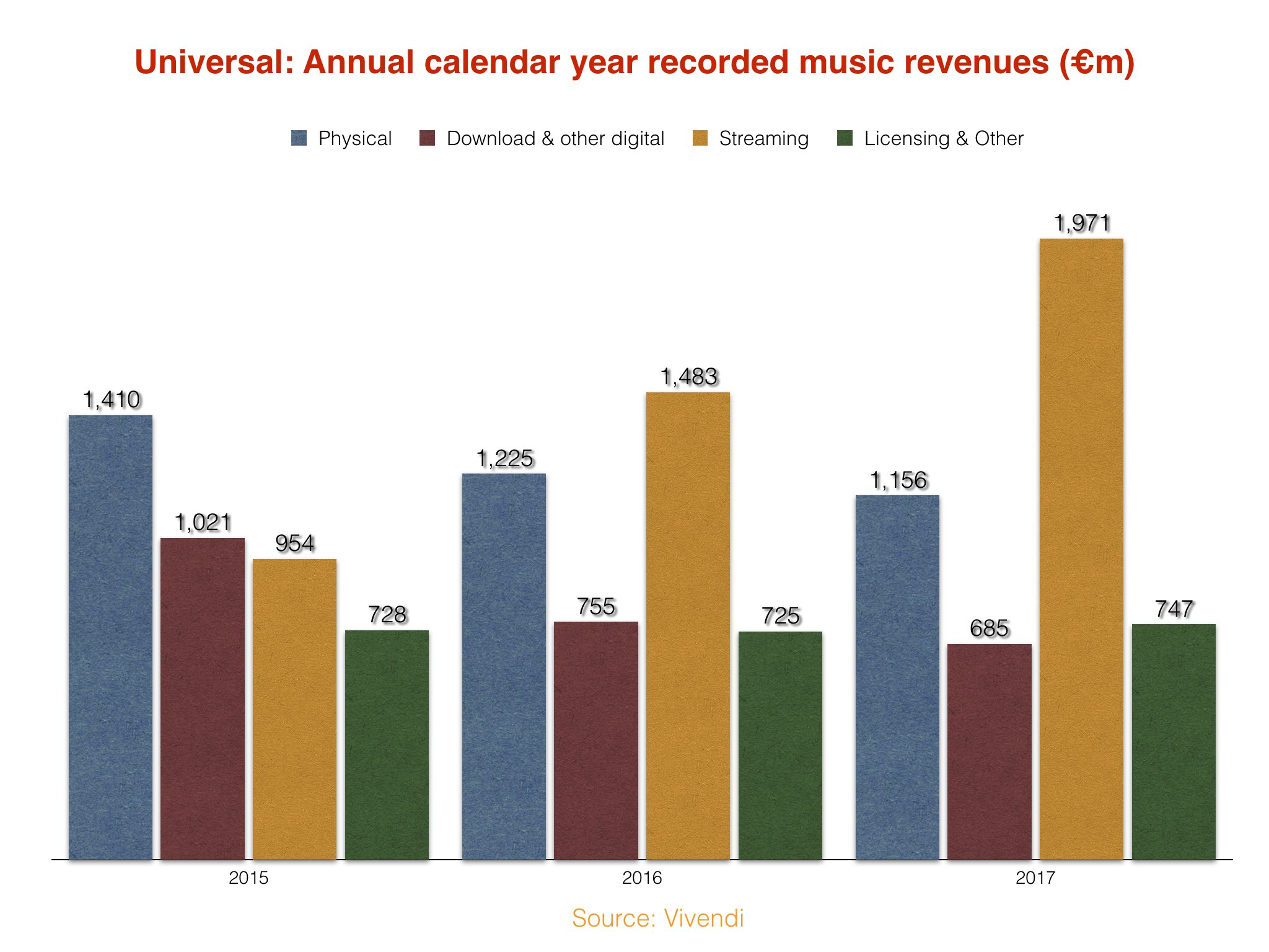 Universal revenues hit $6 4bn in 2017  That's just under $18m per