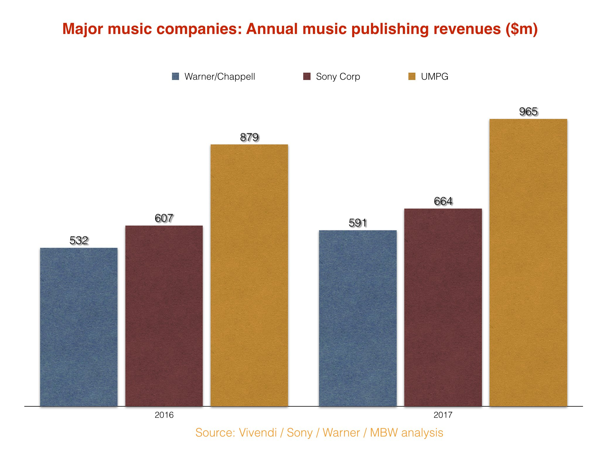 Sony is technically the biggest music company in the world (but it's
