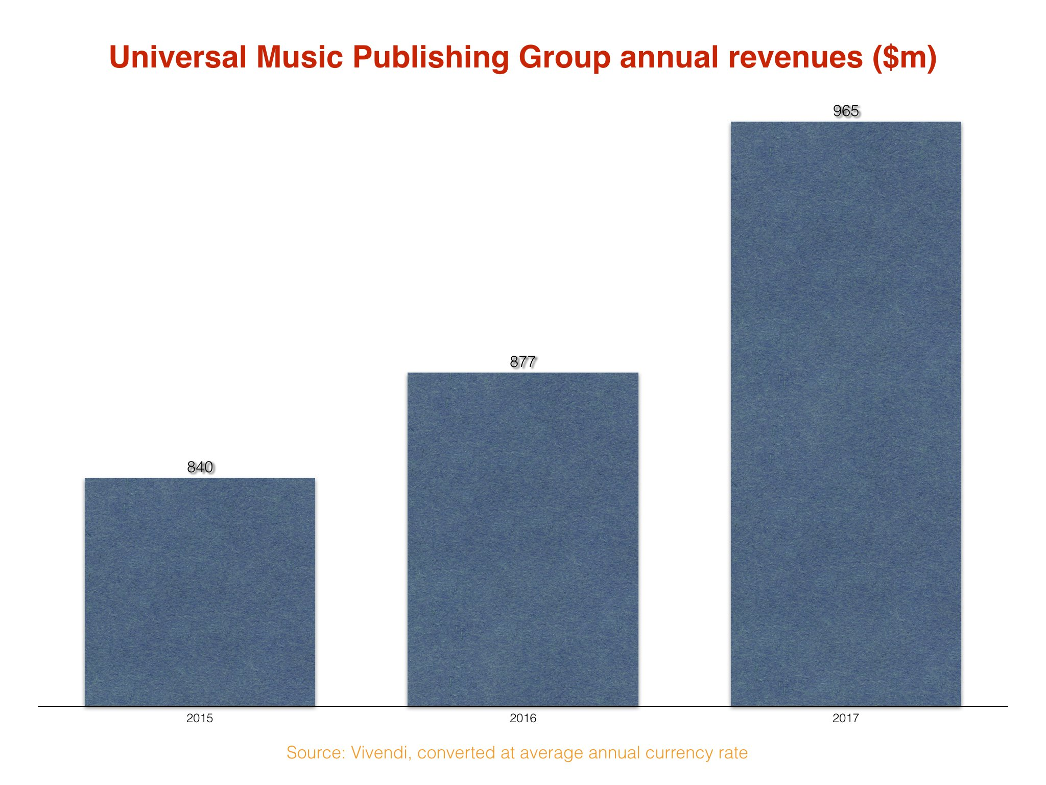Universal Music Publishing Group's annual revenues have grown by