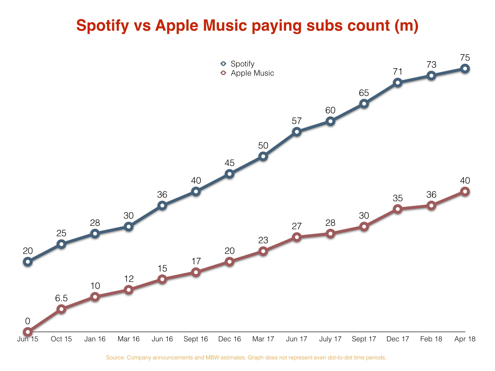 Can Apple Music and Amazon catch Spotify's subscriber base