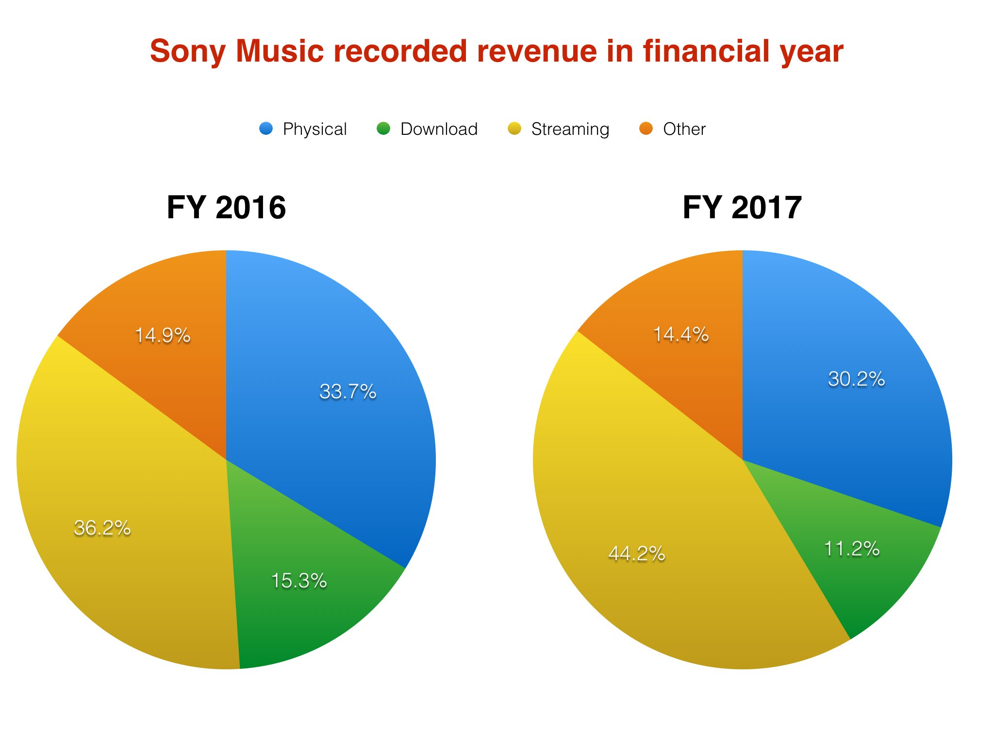 In Rob Stringer's first year in charge, Sony Music revenues