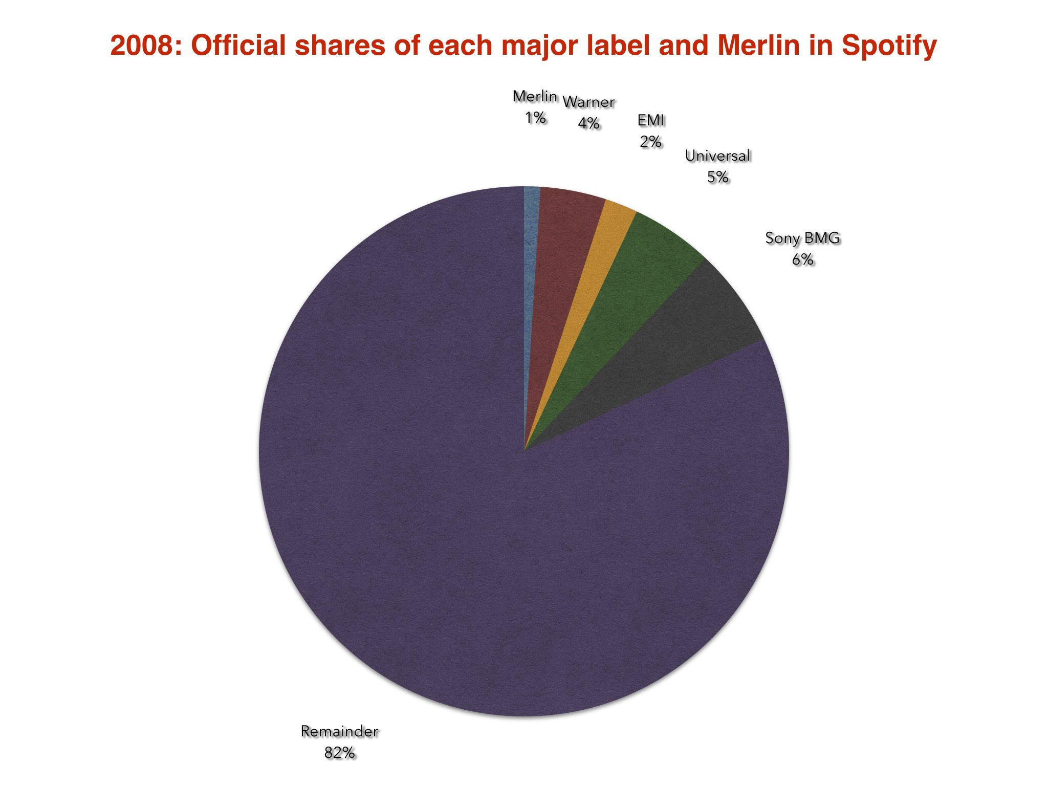 One reason why Spotify's deals with the major labels are balanced on