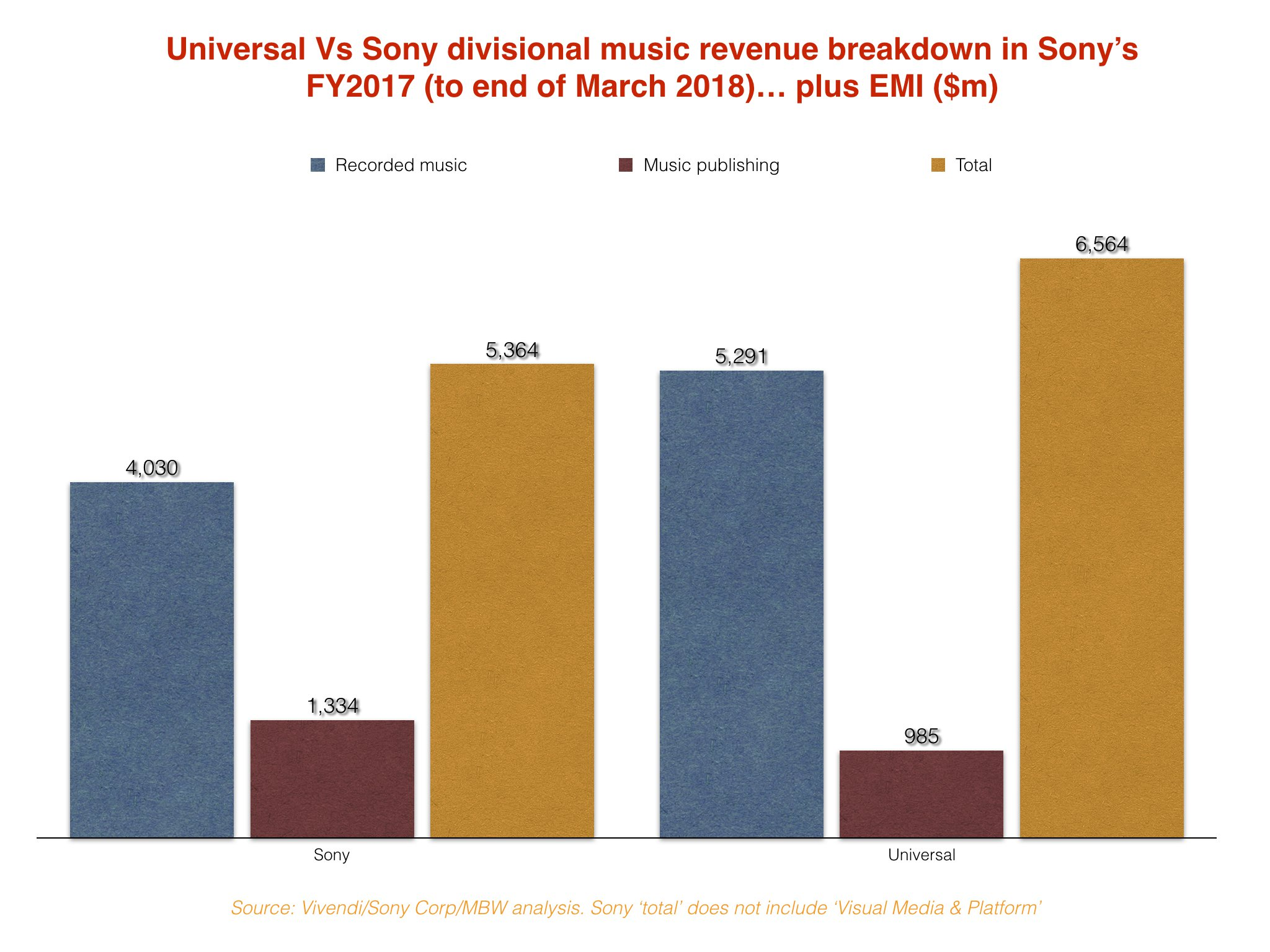 Why Sony's EMI buyout won't make it the world's biggest