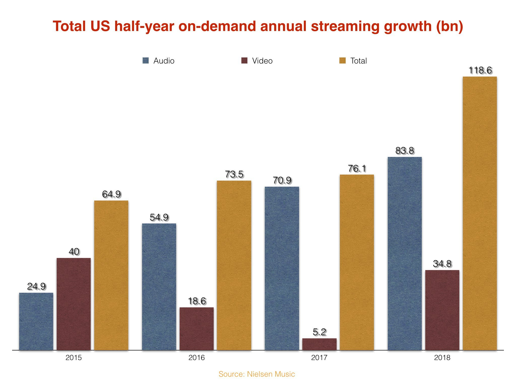 Music Streams In The Us Grew By Over 118bn In The First