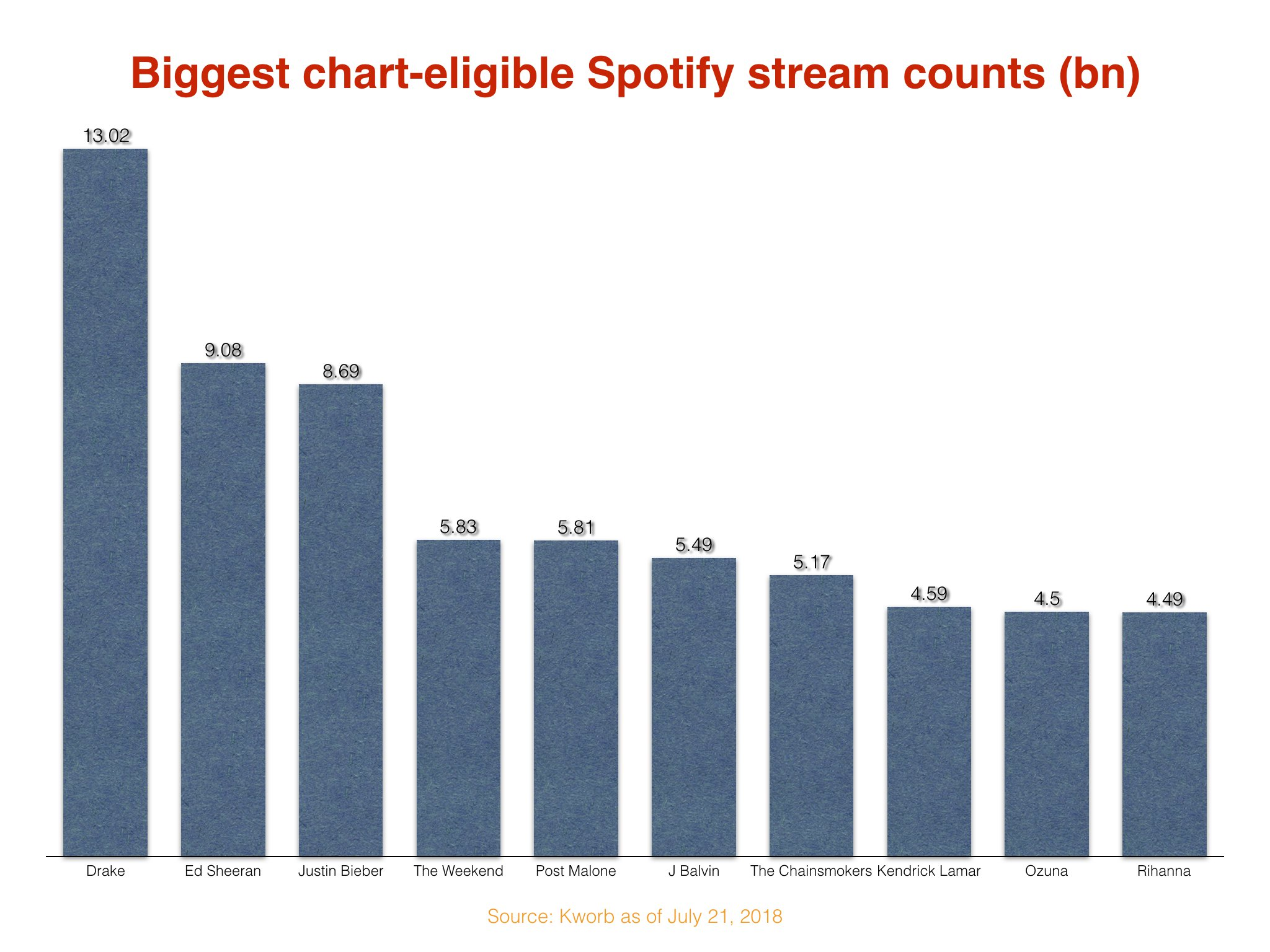 Drake has generated over $100m on Apple Music and Spotify alone - Music  Business Worldwide