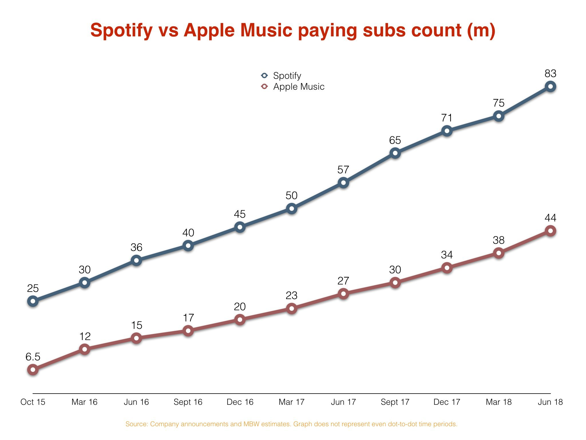 Spotify: 7 things you need to know about the company's