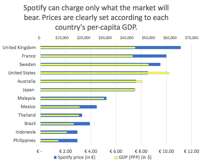 Spotify doesn't cost $9 99 a month everywhere    and that