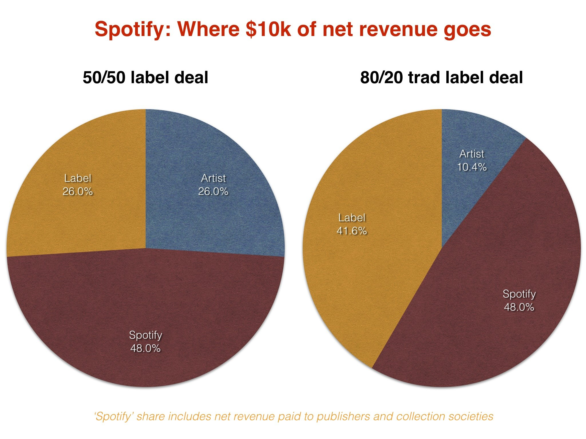 Spotify S Direct Distribution Deals What Do Artists Get Paid