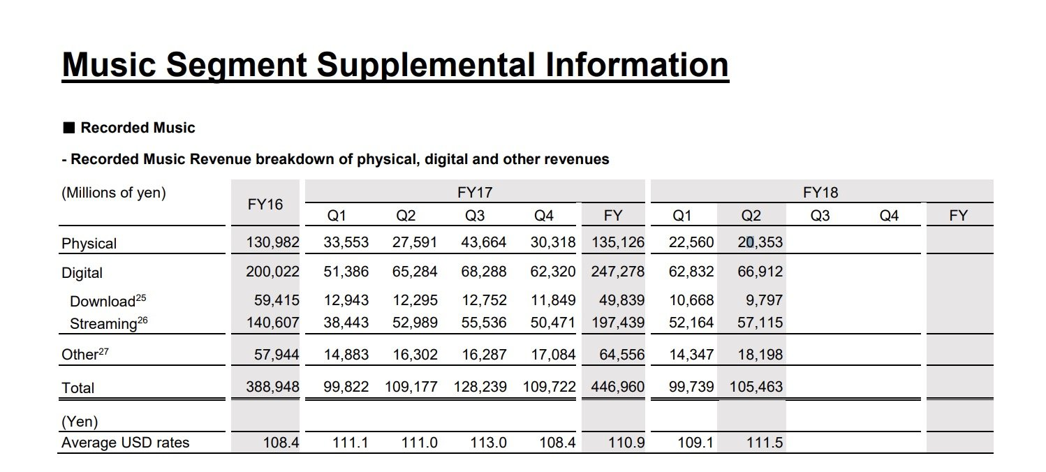Sony Music Revenues Up 58 So Far This Year Sales Dipped Slightly Mediatech Headset Ep 07 Re The Accounting Change Noted Above Moved To Generally Accepted Principles In Us Gaap Earlier