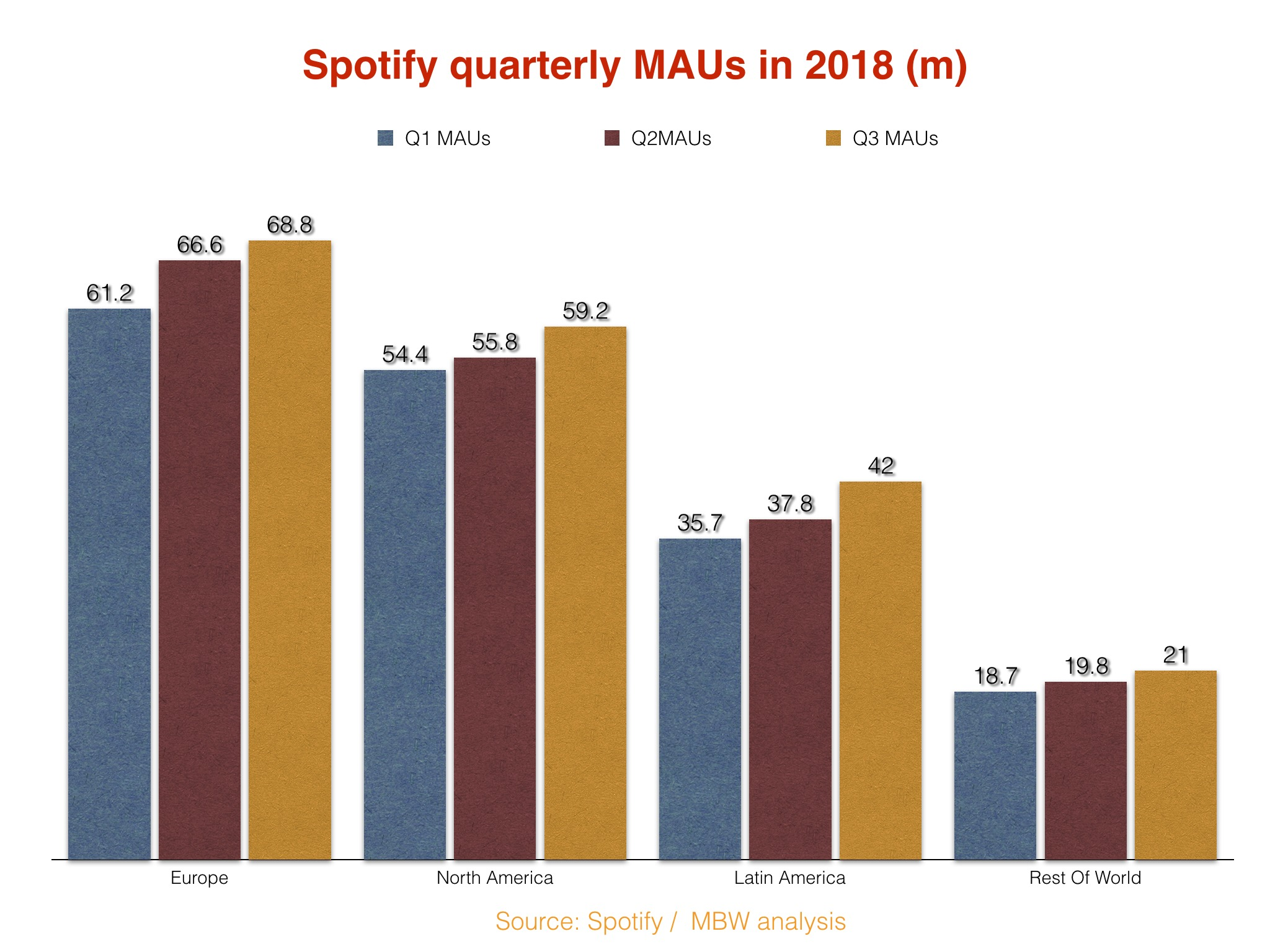 The global recorded music business is on course to top $20bn