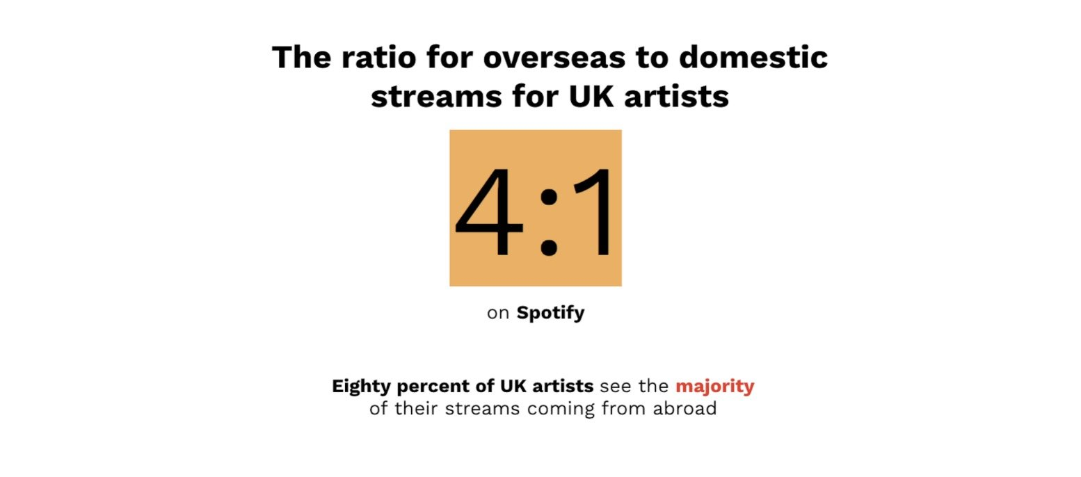 a600145279a6 Page then analysed the streaming trajectory of various UK independent  artists on Spotify