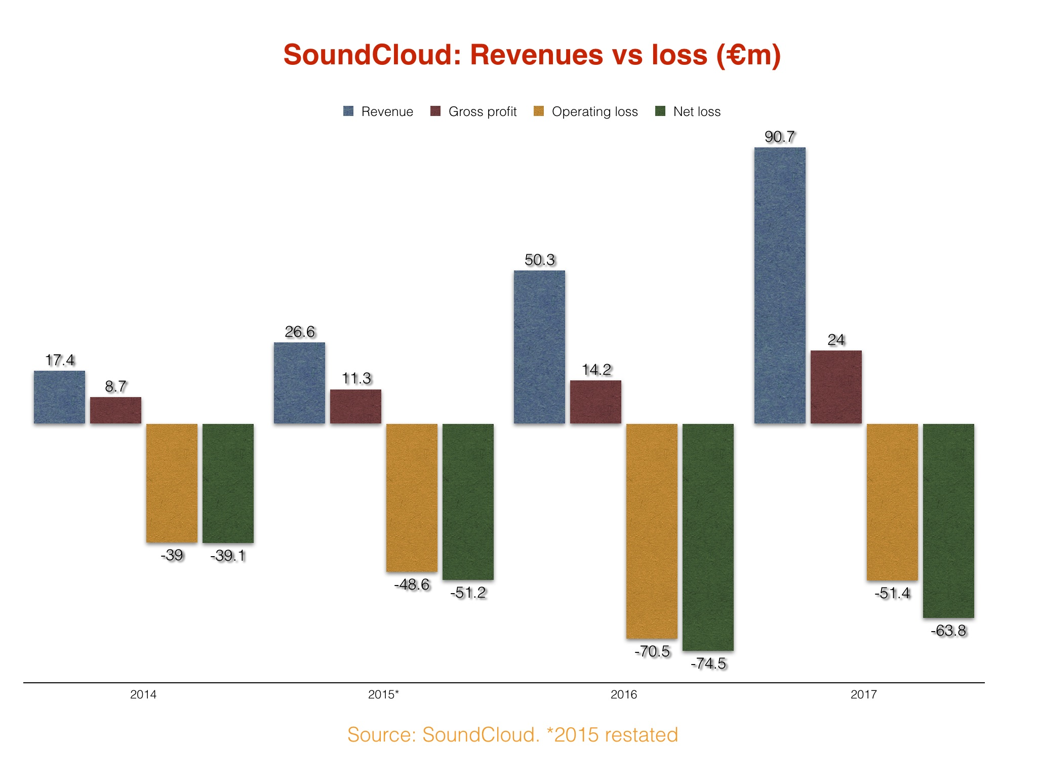 SoundCloud revenues grew 80% to top $100m in 2017, as losses ...