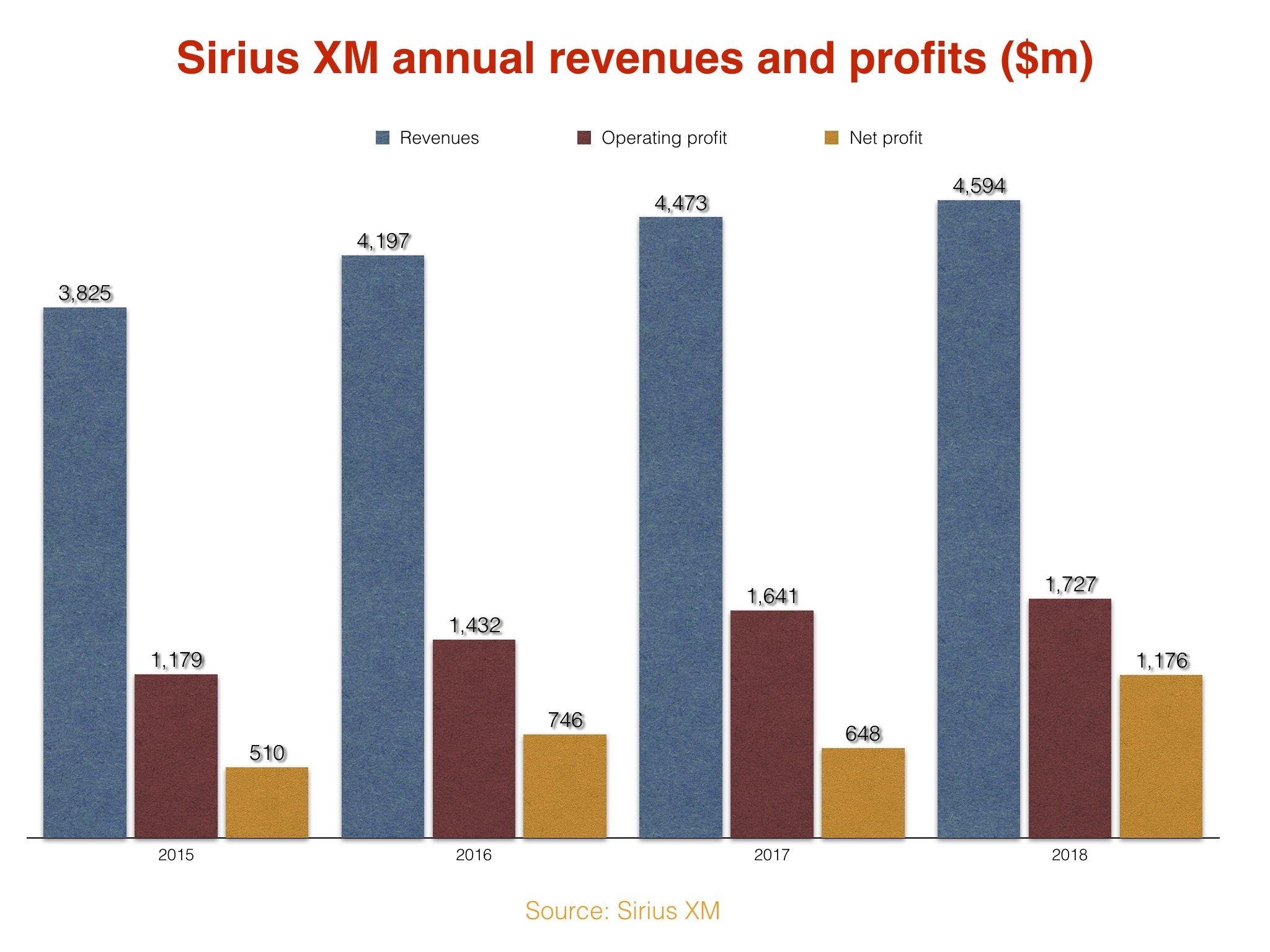 SiriusXM hits 34m subscribers, banks huge net profit of $1 2