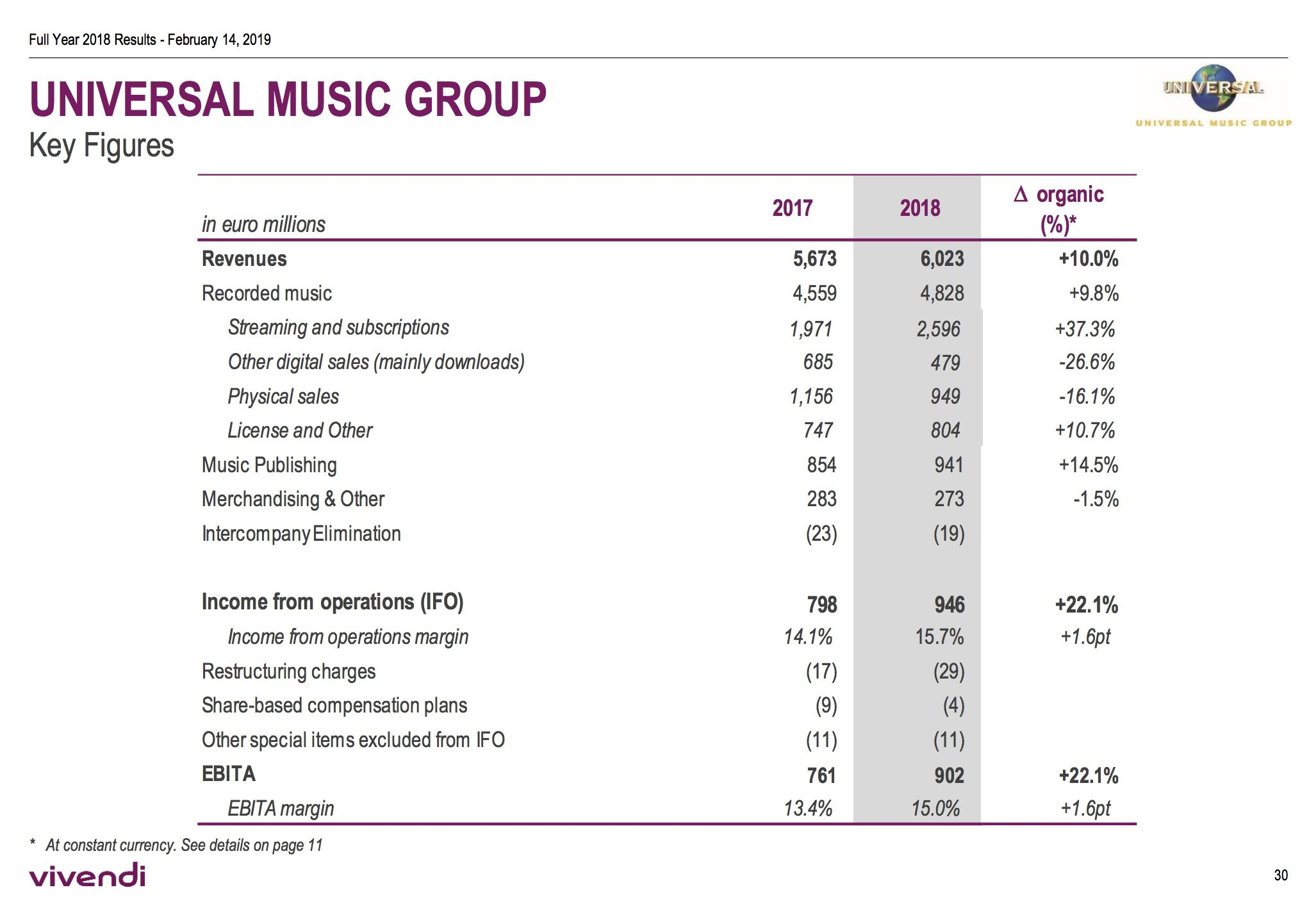 Universal Music Group posts record $7 1bn in 2018 revenues, with a