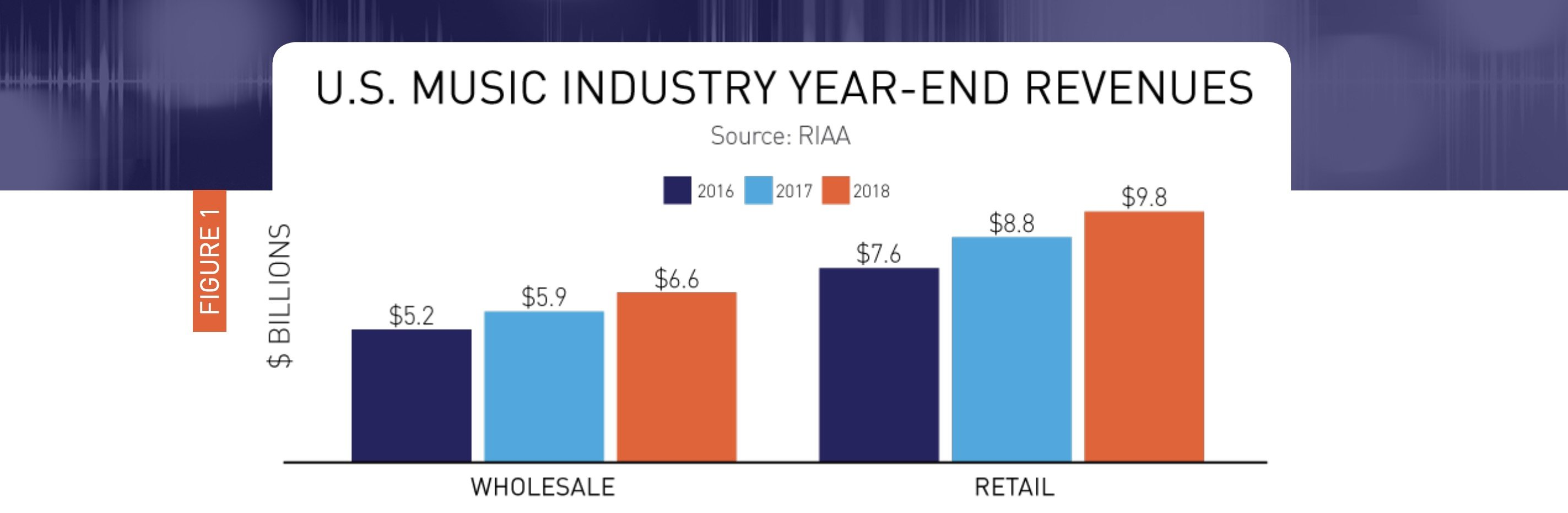 US music streaming revenues grew 30% in 2018 to hit $7 4bn