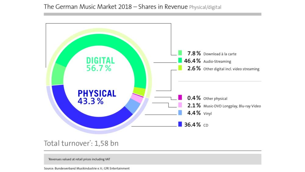 Germany's streaming numbers increased by 33 5% in 2018 - but