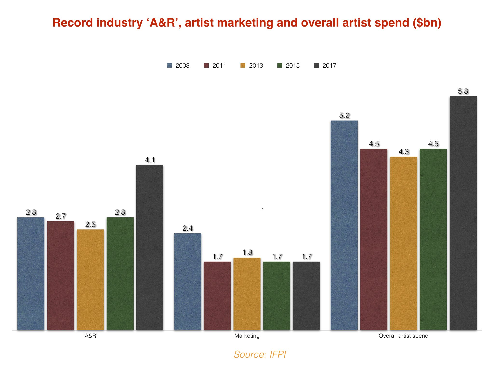 Record labels are spending more and more on signing (and paying