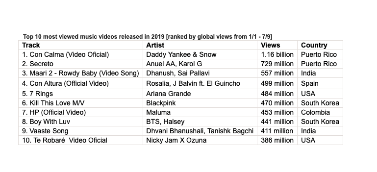 9 Out Of The Top 10 Most Viewed Videos Released On Youtube So Far This Year Were Non English Language Songs Music Business Worldwide