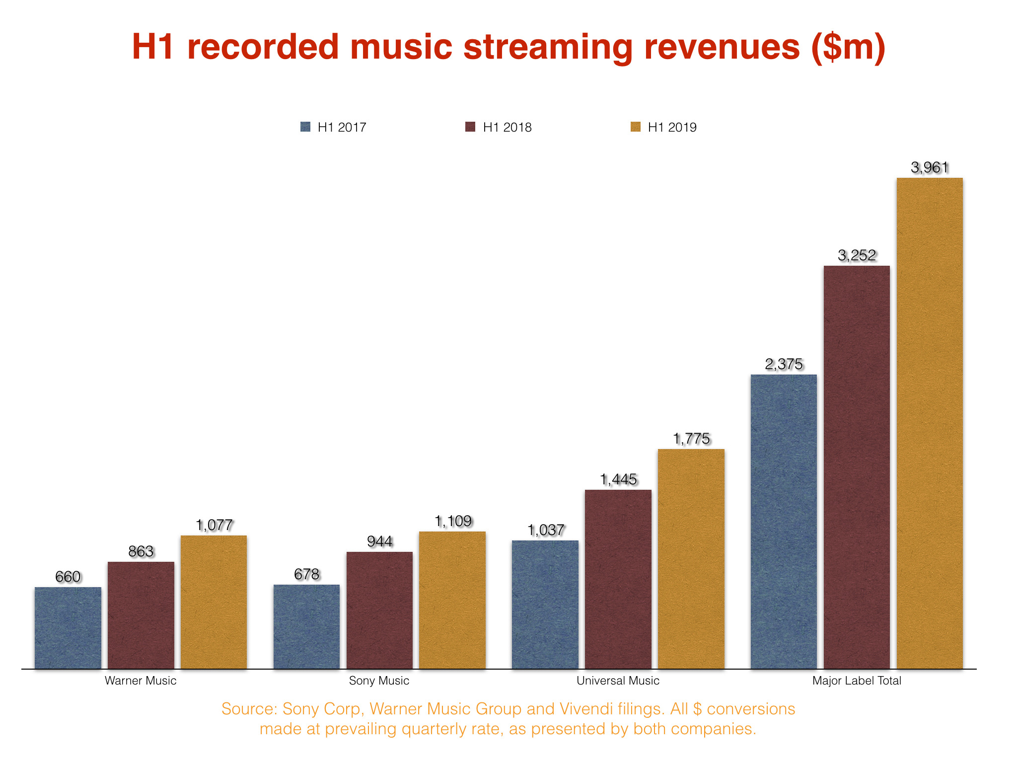 The major labels are close to generating $1m from streaming every
