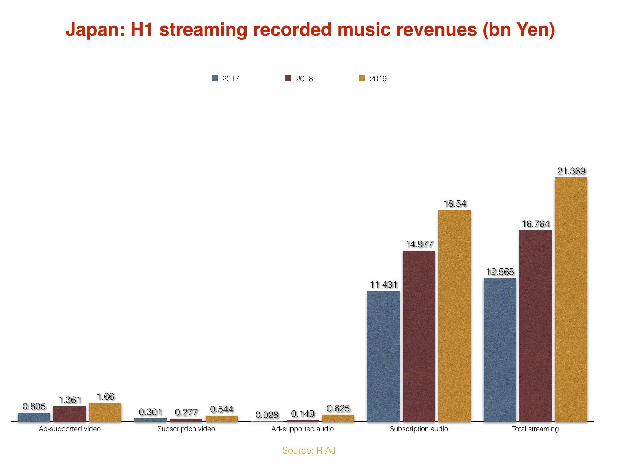 Industry revenues in Japan, world's second biggest recorded
