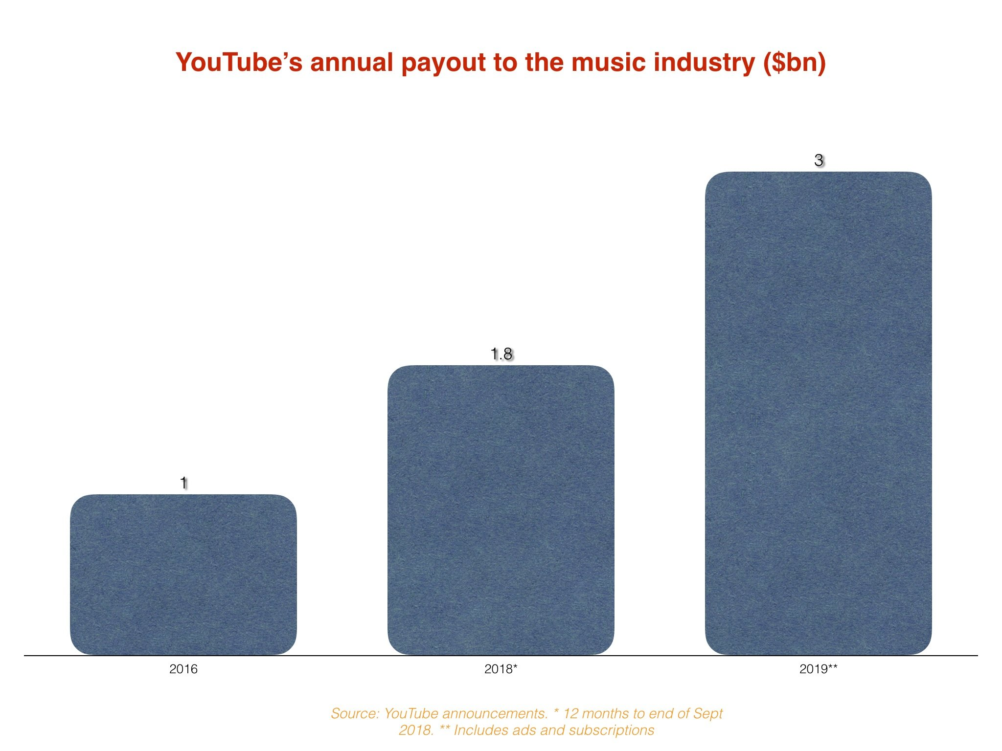 Youtube Says It Paid The Music Industry Over 3bn Last Year Equivalent To 20 Of Its Annual Ad Revenue Is That Good Music Business Worldwide