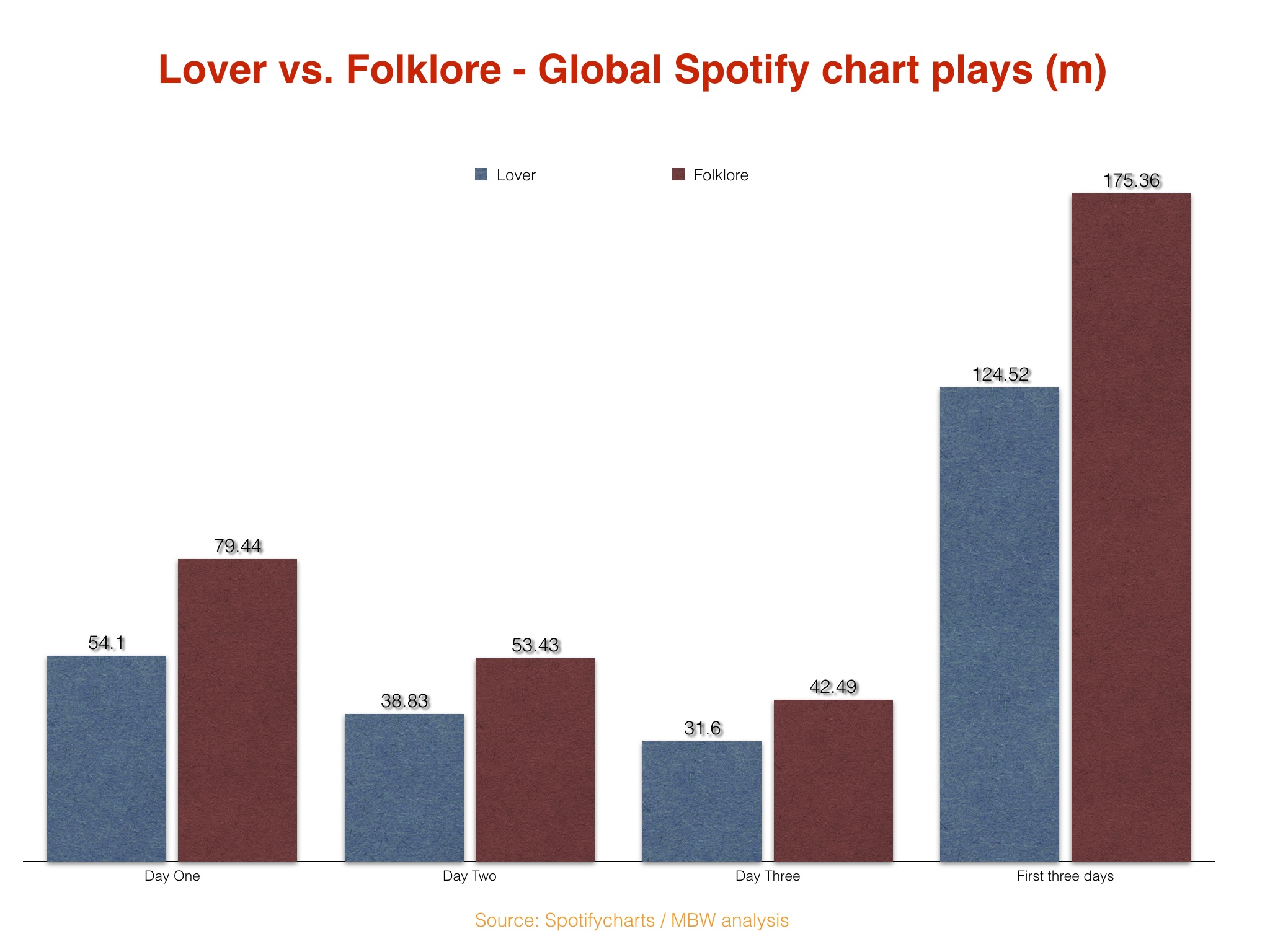 Taylor Swift S Folklore Just Made History On Spotify And Blew Away The Launch Of Her Last Album Lover Music Business Worldwide